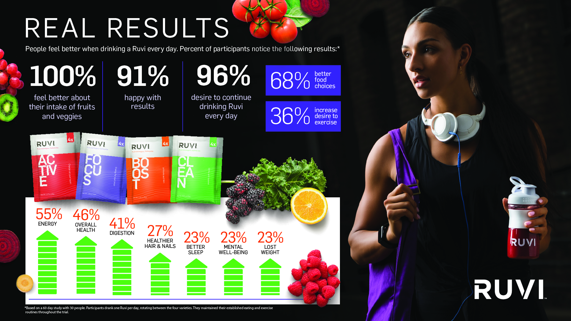Check out the results from this Ruvi Study. People feel better after just 60 days of taking a Ruvi a day and changing nothing else with their diet or lifestyle.